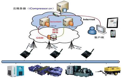 基于物联网技术的工业设备智能应用平台