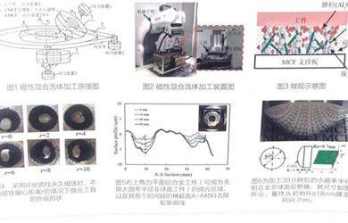 磁场辅助磁性混合流体MCF非球面器件纳米级超精密抛光