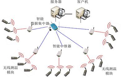 電網設備無線智能溫度監控系統