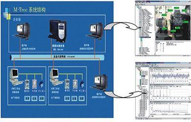 设备状态点检网络化管理系统
