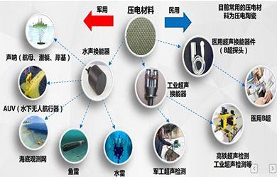 压电材料军民融合项目